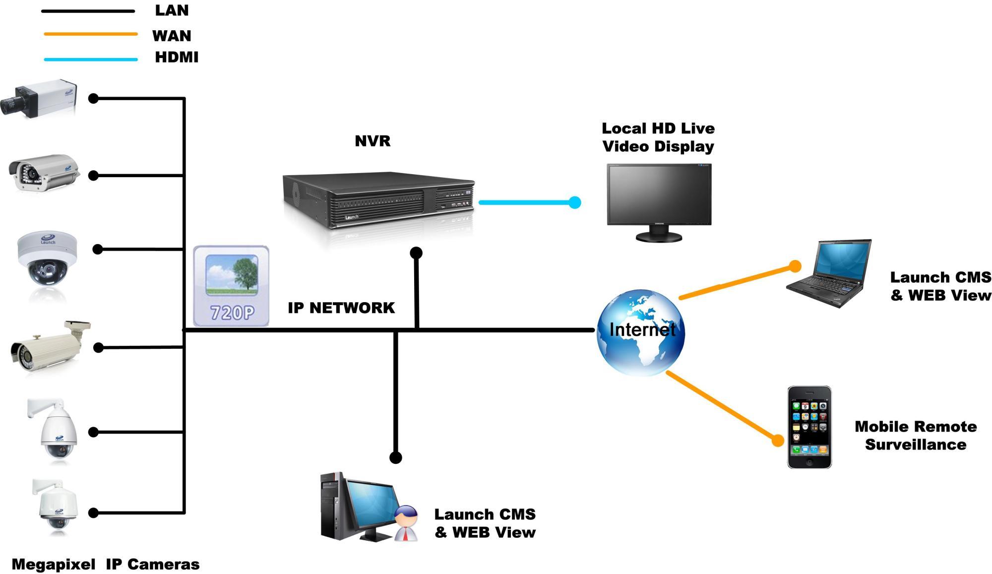 hight resolution of surveillance camera network cabling mynetworksolution it wiring surveillance systems
