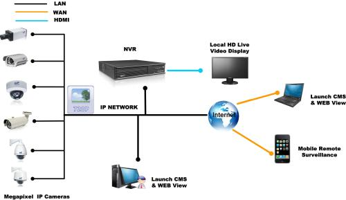 small resolution of surveillance camera network cabling mynetworksolution it wiring surveillance systems