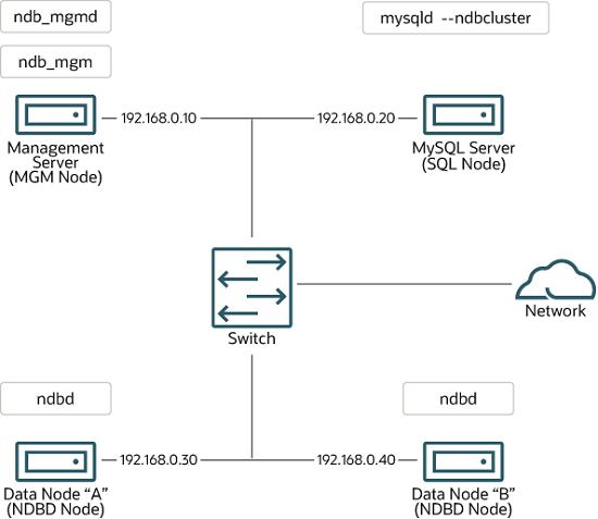 MySQL :: MySQL 5.6 Reference Manual :: 18.2 NDB Cluster