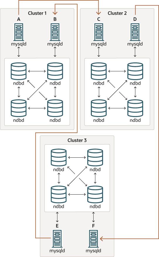 MySQL :: MySQL 8.0 Reference Manual :: 22.6.10 NDB Cluster