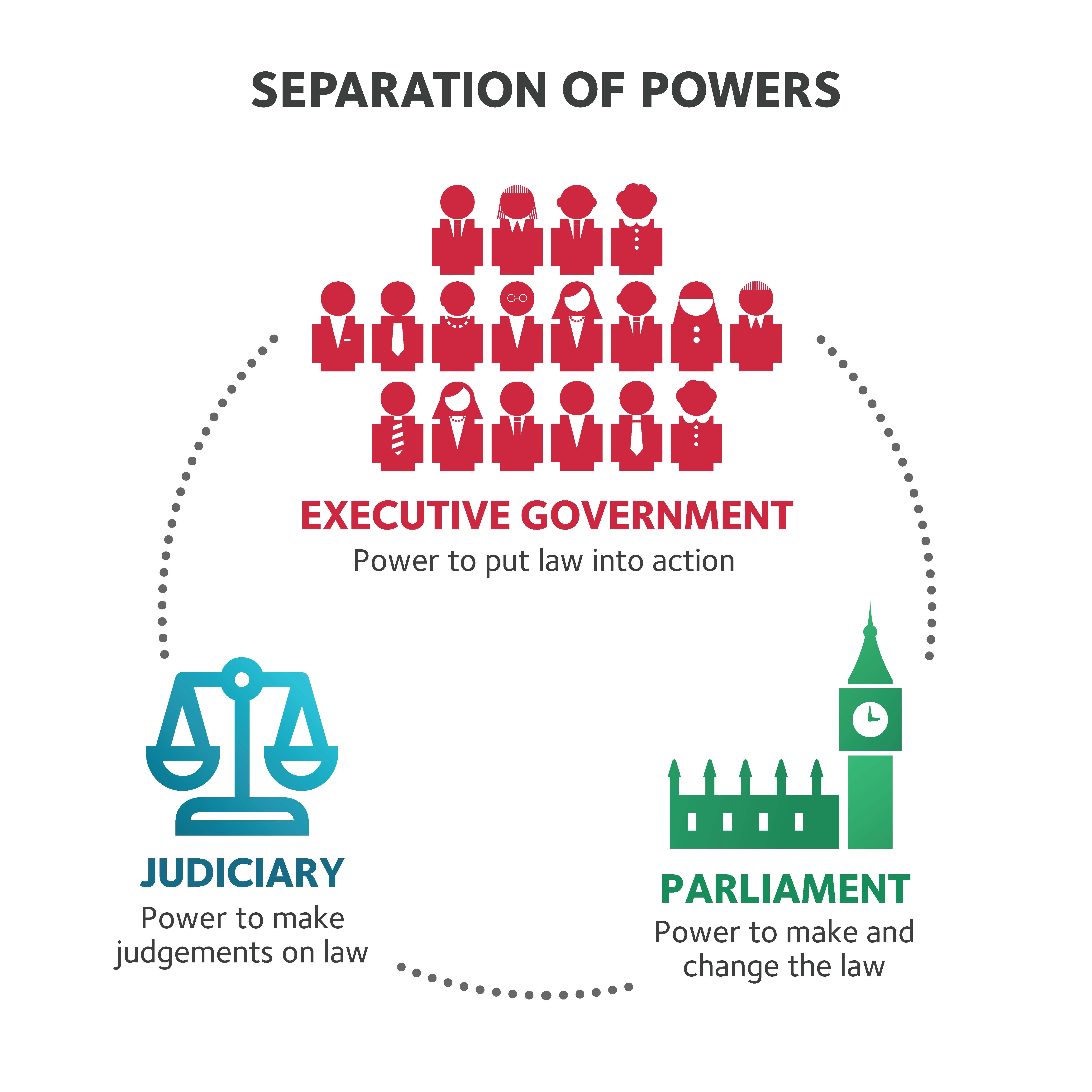 Separation Of Powers New2x