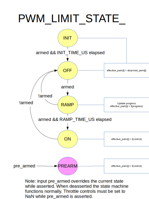 small resolution of state transition diagram