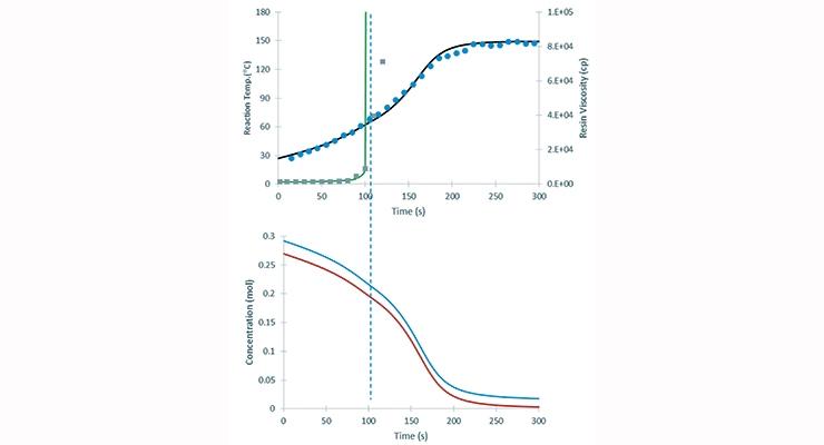 Impact Of Mass Transfer Limitation Of Polyurethane