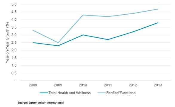 Health & Wellness To Grow By $27 Billion In 2013: Key