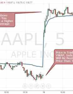 Figure price of aapl compared to its minute vwap also how trade with the indicator rh tradingsim