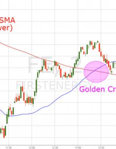 Golden cross indicator also simple ways to trade the rh tradingsim