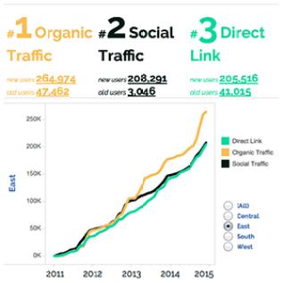 awesome dashboard for google traffic data by dev3lops tyler garrett