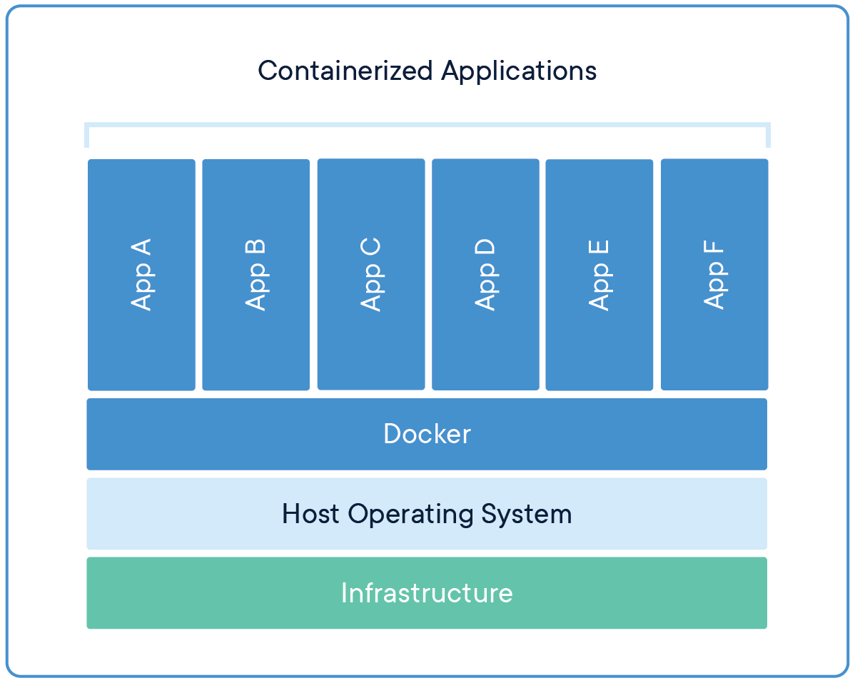 Monolitna aplikacija u kontejneru