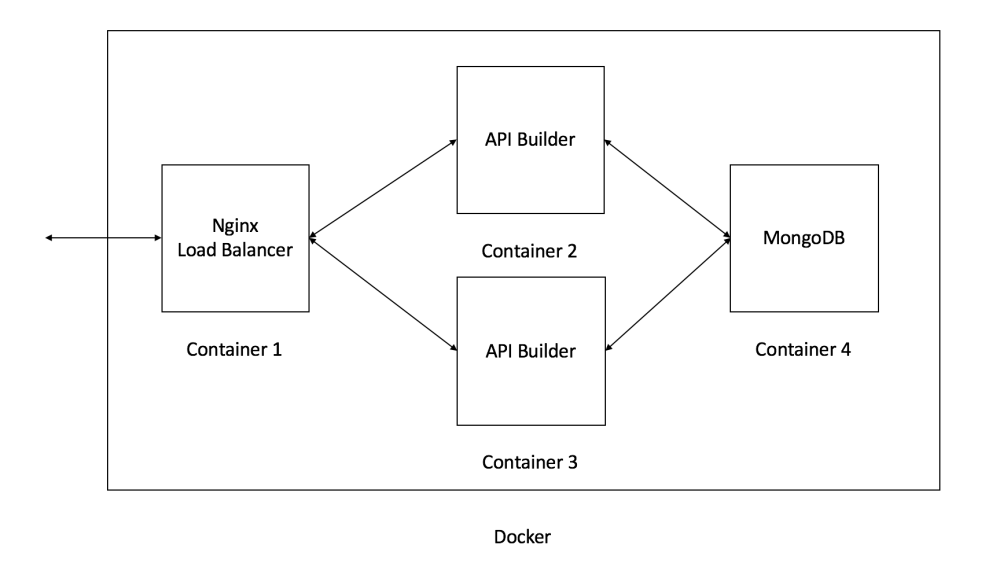medium resolution of api builder and docker diagram