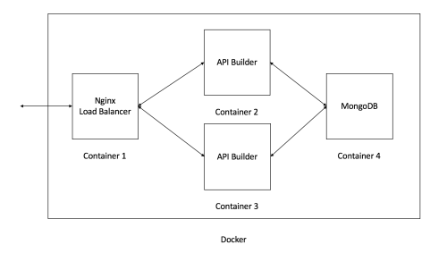 small resolution of api builder and docker diagram