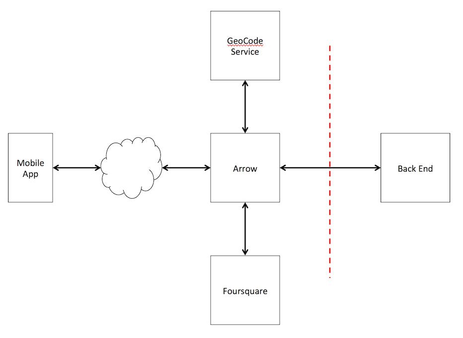 Appcelerator Arrow Builder—Multiple Post Blocks Salesforce