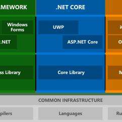 How Net Framework Works Diagram Honda Gx240 Wiring Blog Introducing Standard Dotnet Today