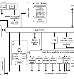 figure 2 nvidia jetson tx2 tegra parker soc block diagram featuring integrated nvidia [ 1433 x 837 Pixel ]