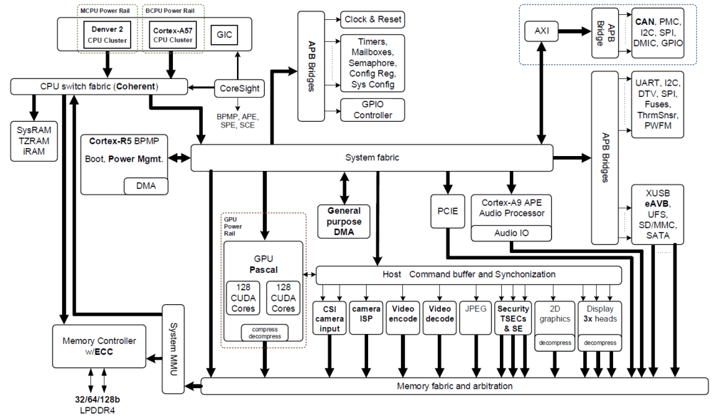 medium resolution of figure 2 nvidia jetson tx2 tegra parker soc block diagram featuring integrated nvidia