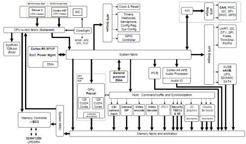 small resolution of figure 2 nvidia jetson tx2 tegra parker soc block diagram featuring integrated nvidia