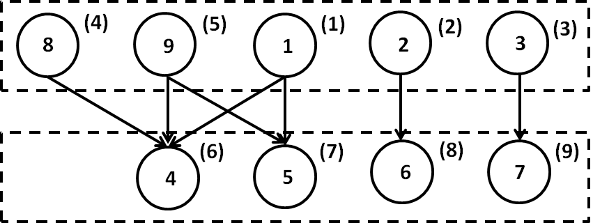 Figure 5: The level scheduling data dependency DAG after