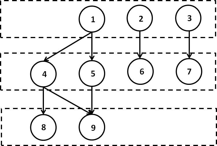 Figure 4: The Level-scheduling data dependency DAG for a