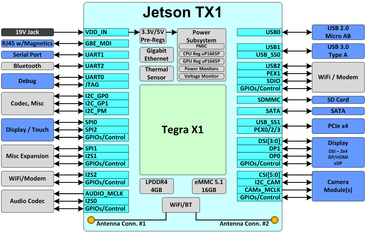 hight resolution of figure 2 jetson tx1 block diagram blocks on the outside indicate typical routing on the carrier