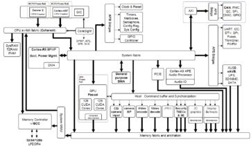 """Figure 2: NVIDIA Jetson TX2 Tegra """"Parker"""" SoC block"""
