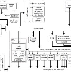 figure 2 nvidia jetson tx2 tegra parker soc block diagram featuring integrated nvidia pascal gpu nvidia denver 2 arm cortex a57 cpu clusters  [ 1433 x 837 Pixel ]
