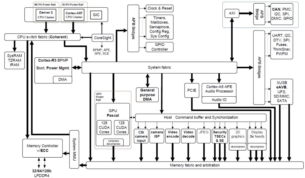 medium resolution of figure 2 nvidia jetson tx2 tegra parker soc block diagram featuring integrated nvidia pascal gpu nvidia denver 2 arm cortex a57 cpu clusters