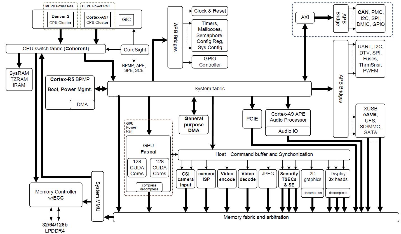 hight resolution of figure 2 nvidia jetson tx2 tegra parker soc block diagram featuring integrated nvidia pascal gpu nvidia denver 2 arm cortex a57 cpu clusters