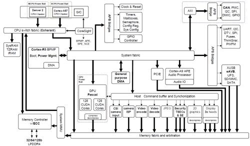 small resolution of figure 2 nvidia jetson tx2 tegra parker soc block diagram featuring integrated nvidia pascal gpu nvidia denver 2 arm cortex a57 cpu clusters