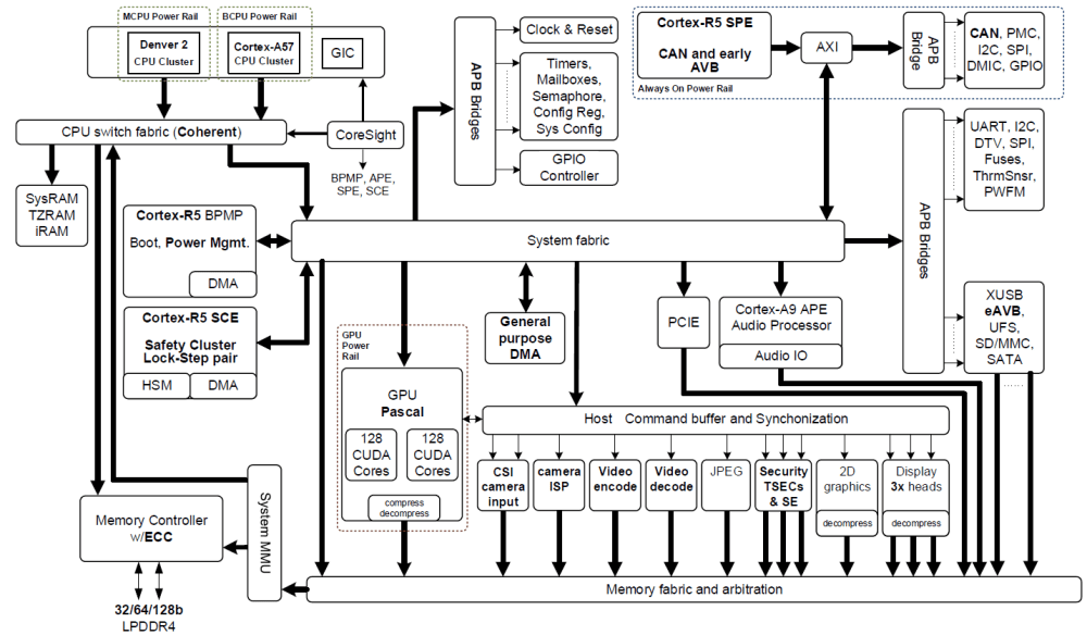 medium resolution of figure 2 nvidia jetson tx2 tegra parker soc block diagram featuring integrated nvidia pascal gpu nvidia denver 2 arm cortex a57 cpu clusters