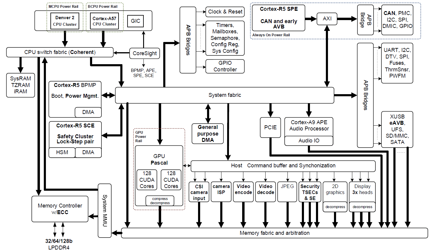 hight resolution of figure 2 nvidia jetson tx2 tegra parker soc block diagram featuring integrated nvidia pascal gpu nvidia denver 2 arm cortex a57 cpu clusters