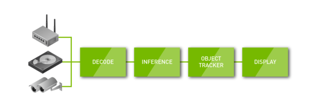 NVIDIA DeepStream 2.0 sample application logical flow