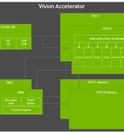 jetson agx xavier vision accelerator diagram [ 1288 x 864 Pixel ]