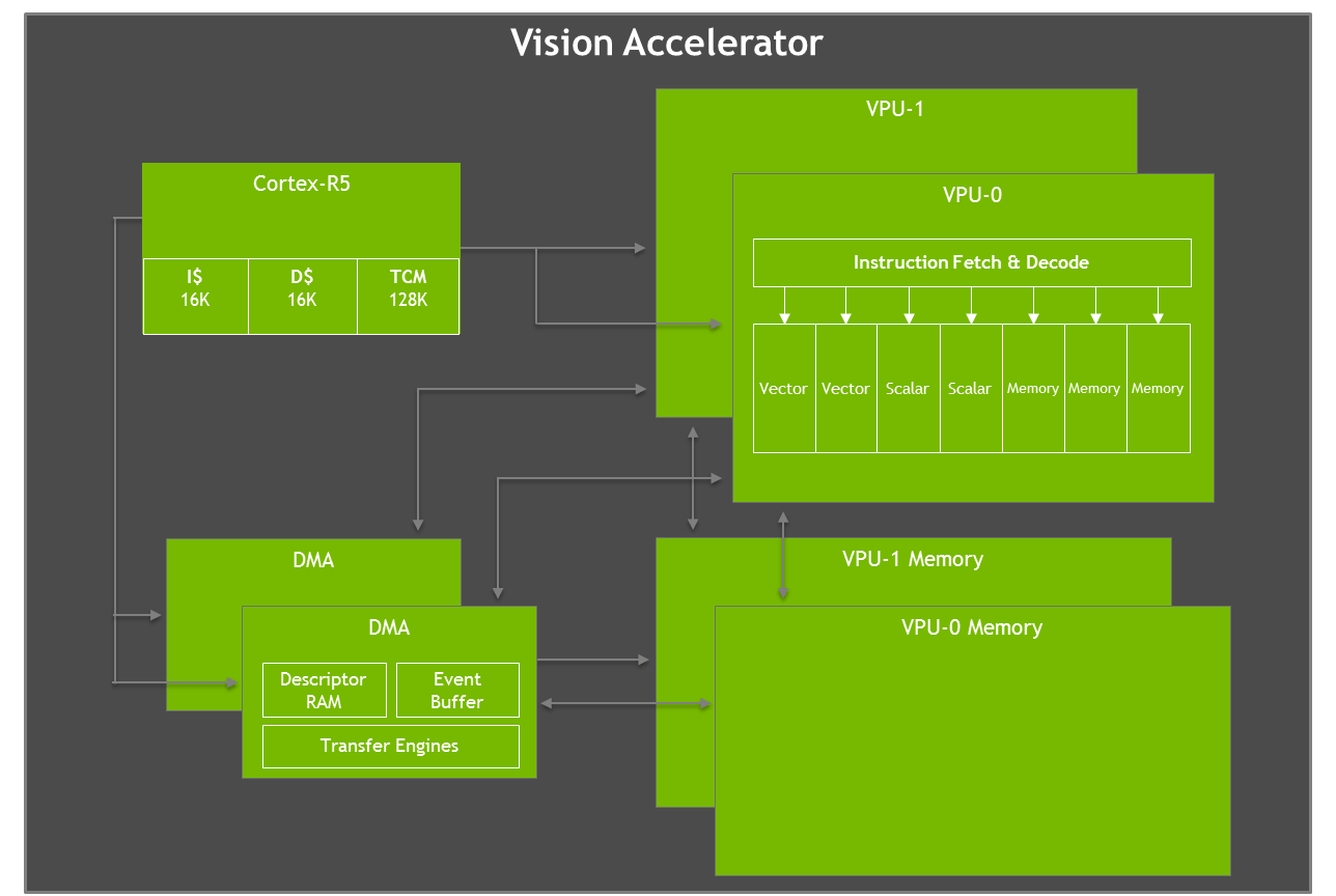 hight resolution of jetson agx xavier vision accelerator diagram