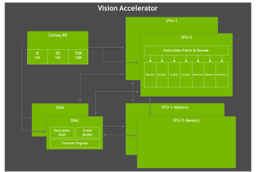 small resolution of jetson agx xavier vision accelerator diagram