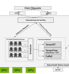 nvidia tensorrt inference server logical diagram [ 1878 x 1100 Pixel ]