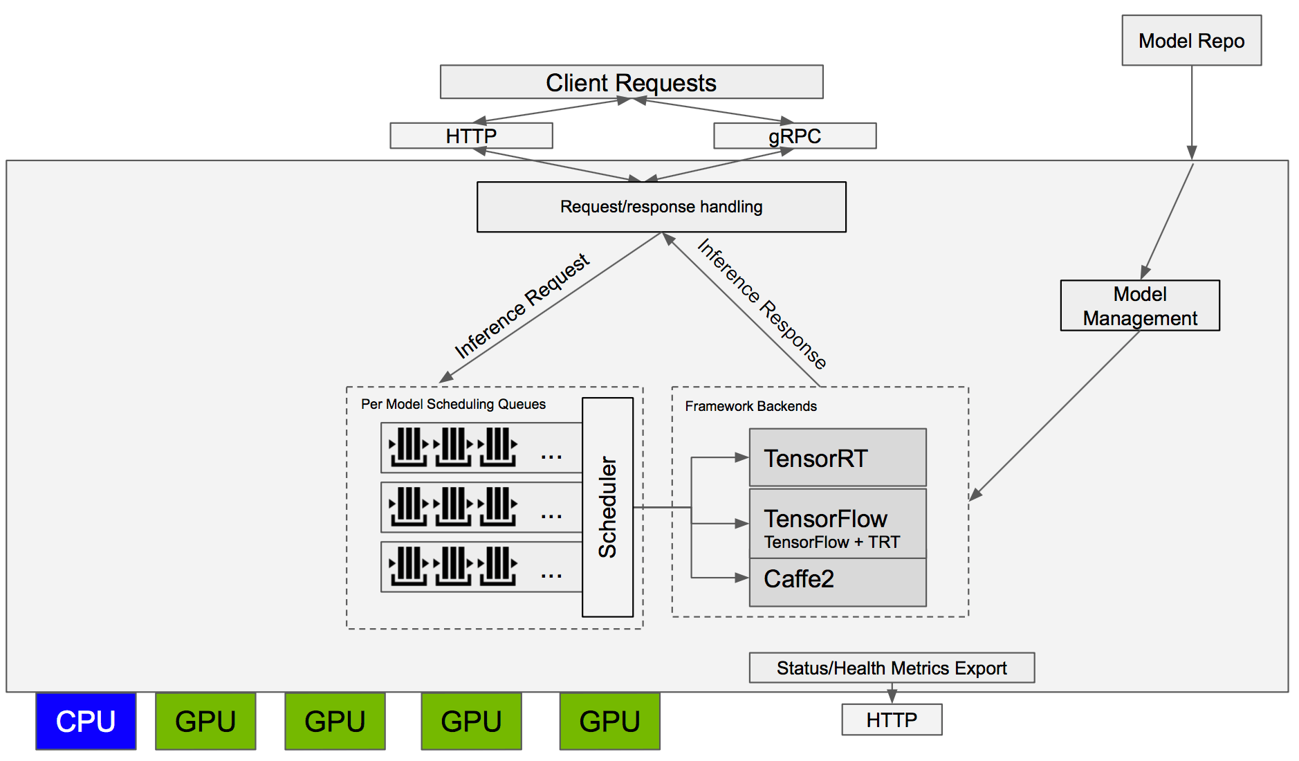 hight resolution of nvidia tensorrt inference server logical diagram