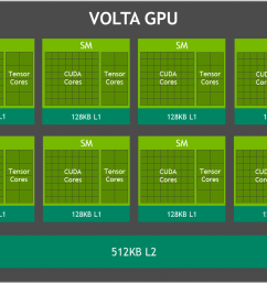 volta gpu block diagram figure 3  [ 1232 x 816 Pixel ]
