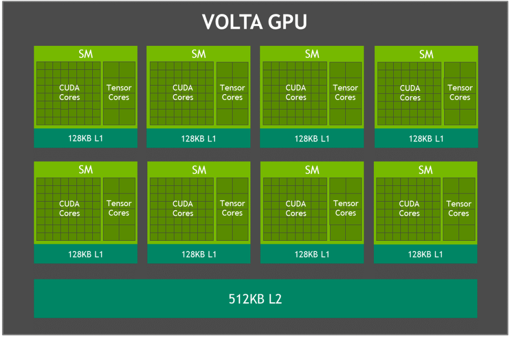 medium resolution of volta gpu block diagram figure 3
