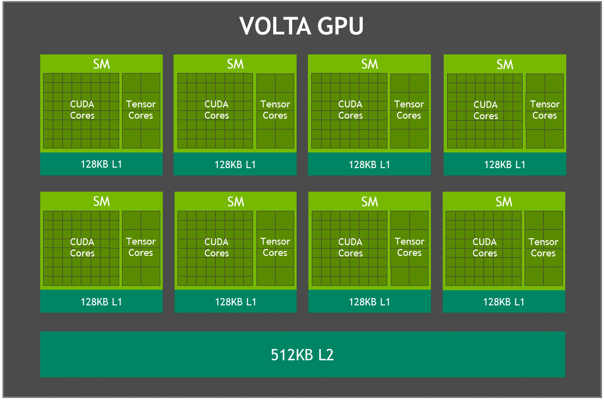 hight resolution of volta gpu block diagram figure 3