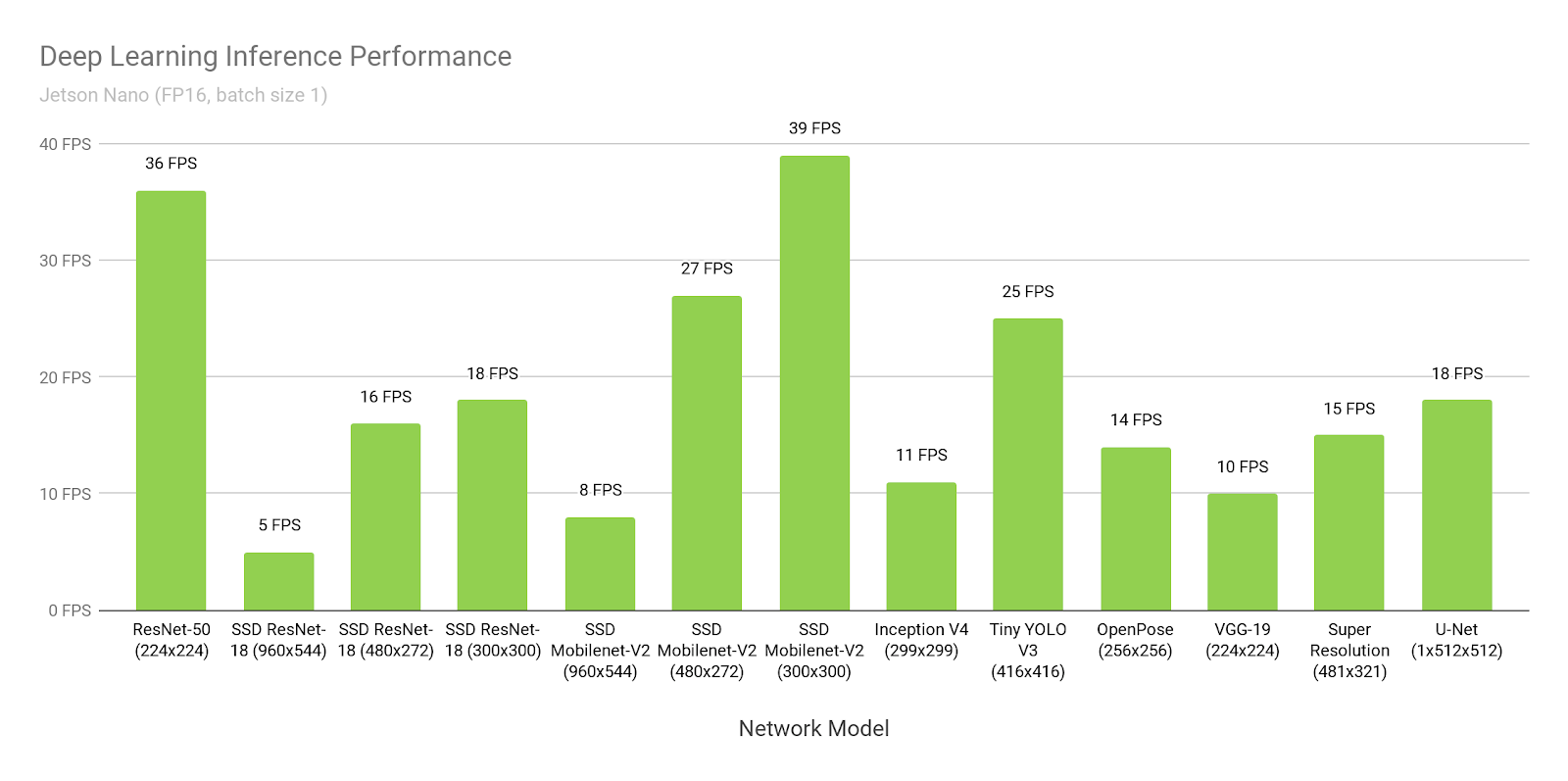 hight resolution of jetson nano deep learning inference performance chart