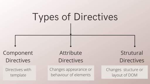 Types of directives in angular