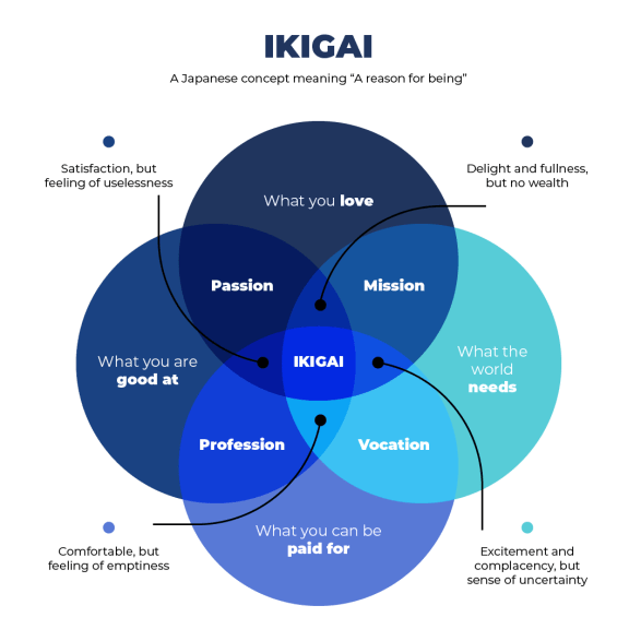 Use the Ikigai framework to find your purpose