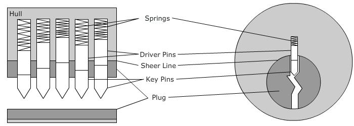 How most of the door locks work