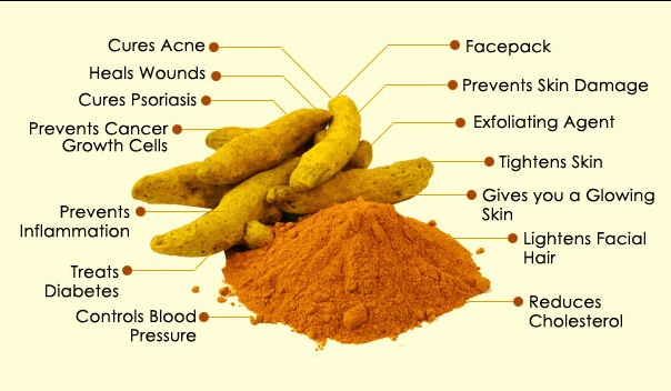 Turmeric protects against disease