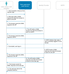 diagram 4 saml flow with an existing identity provider [ 1013 x 995 Pixel ]