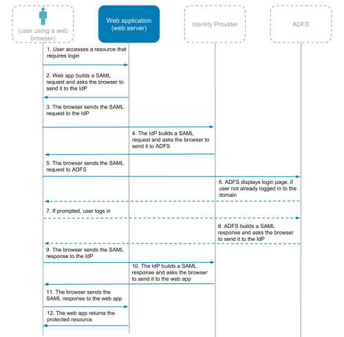 small resolution of diagram 4 saml flow with an existing identity provider