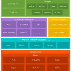 Jvm Architecture Diagram Vw Golf 1 Ignition Wiring Platform Android Developers