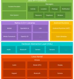 platform architecture [ 1384 x 2038 Pixel ]