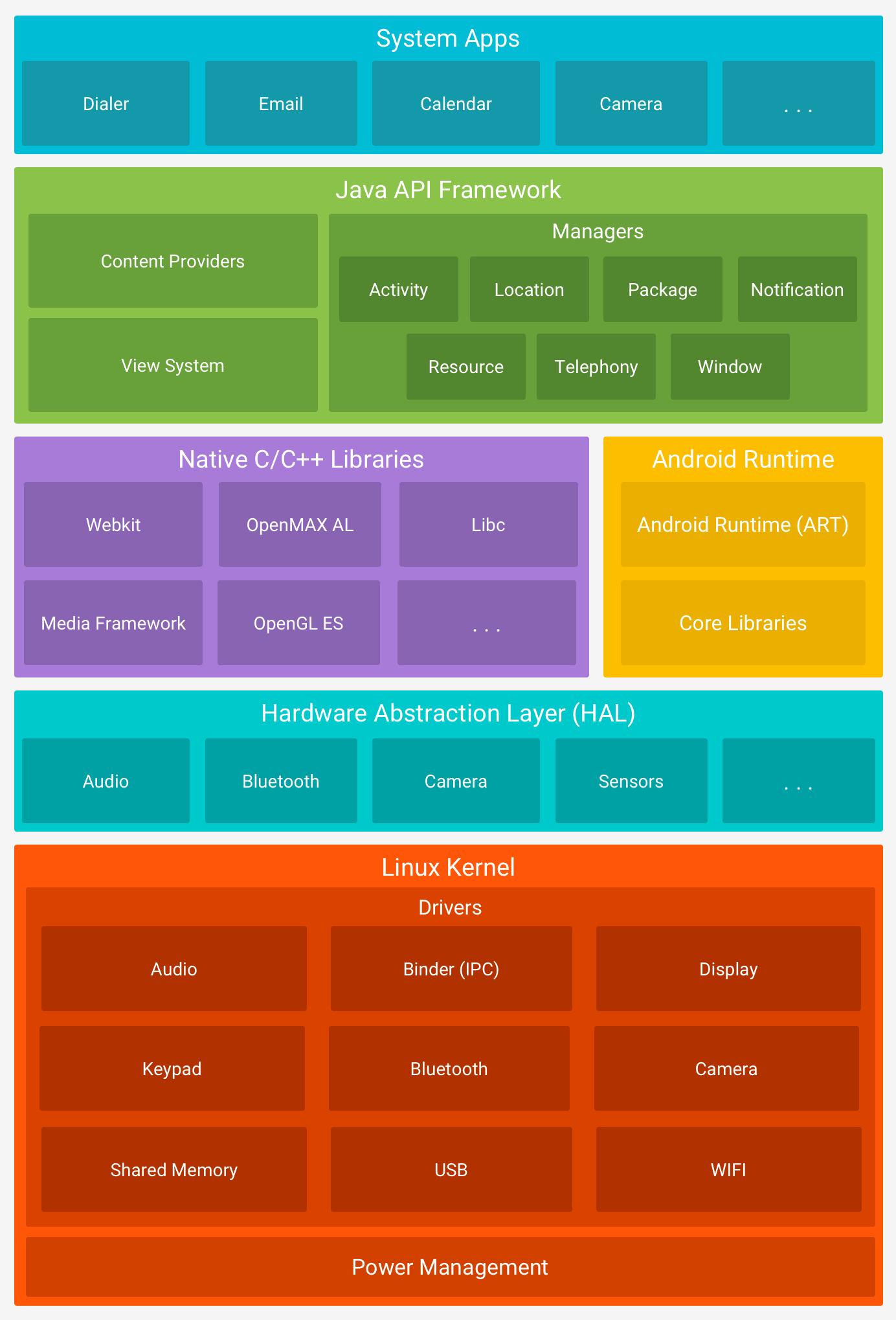 hight resolution of platform architecture