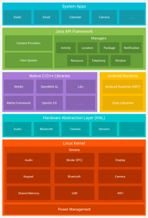 Platform Architecture | Android Developers