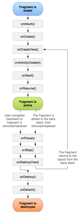 The lifecycle of a fragment (while its activity is running)